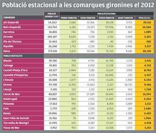 El Baix Empordà té un 73% més de població a l'estiu